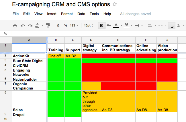 E-campaigning CRM and CMS software options